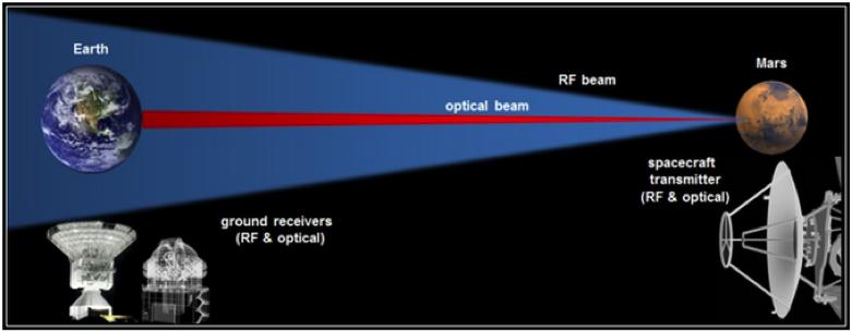 iRoc RF Optical