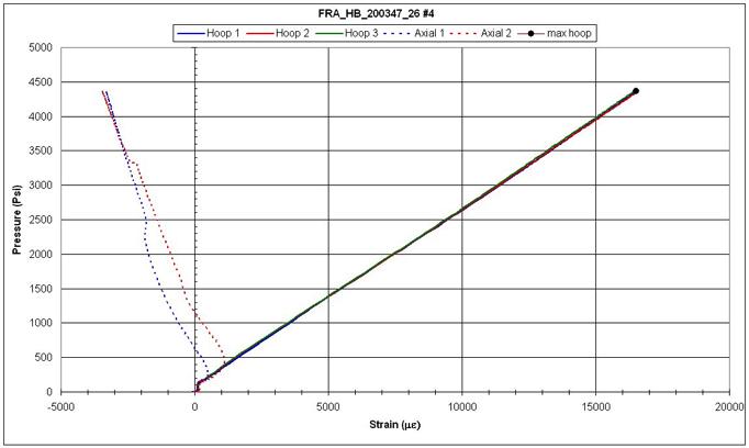 Hydroburst test data
