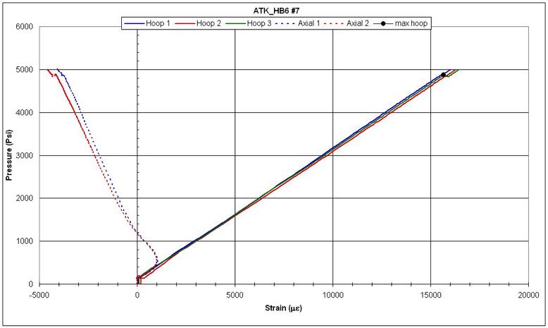 Hydroburst Test Load