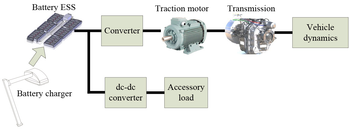 powertrain system